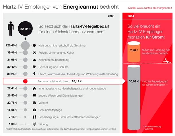 Infografik: Hartz-IV-Empfänger von Energiearmut bedroht