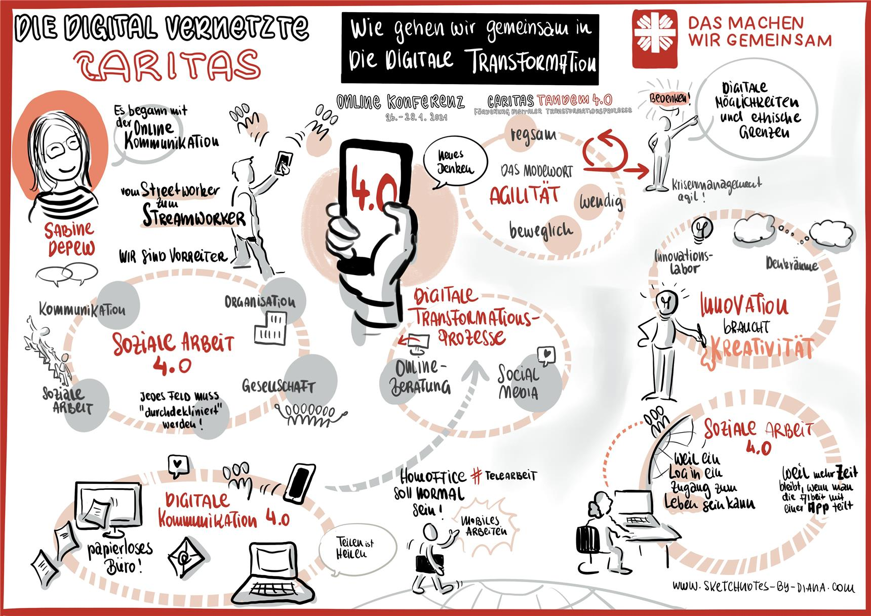 Infografik zum Thema digitale Transformation