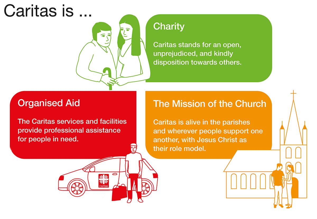 Info graphic (english version): What is Caritas? (DCV / infografiker.com)